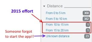 Distances run